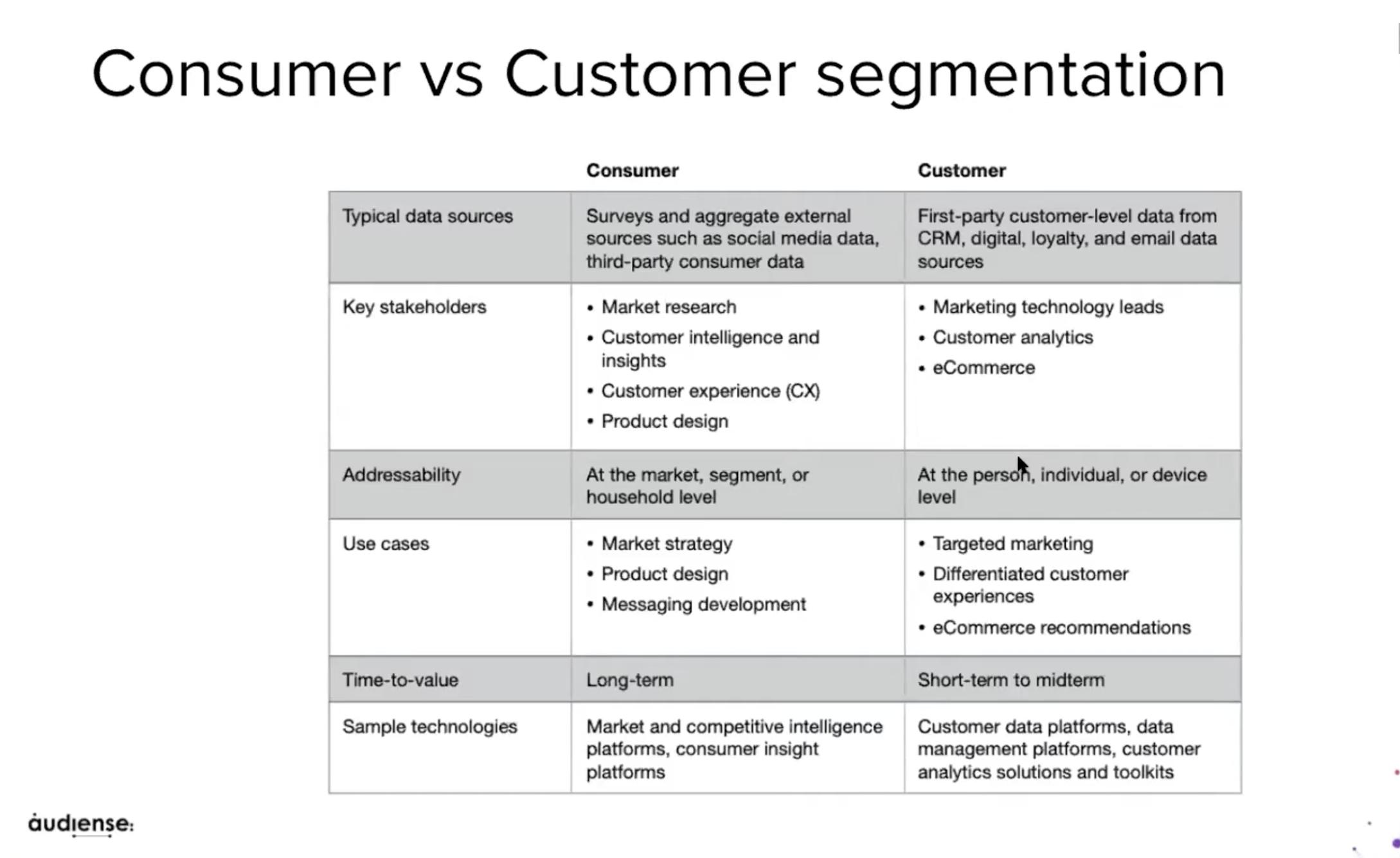 Audiense blog - Segmenting customers vs consumers | Audiense