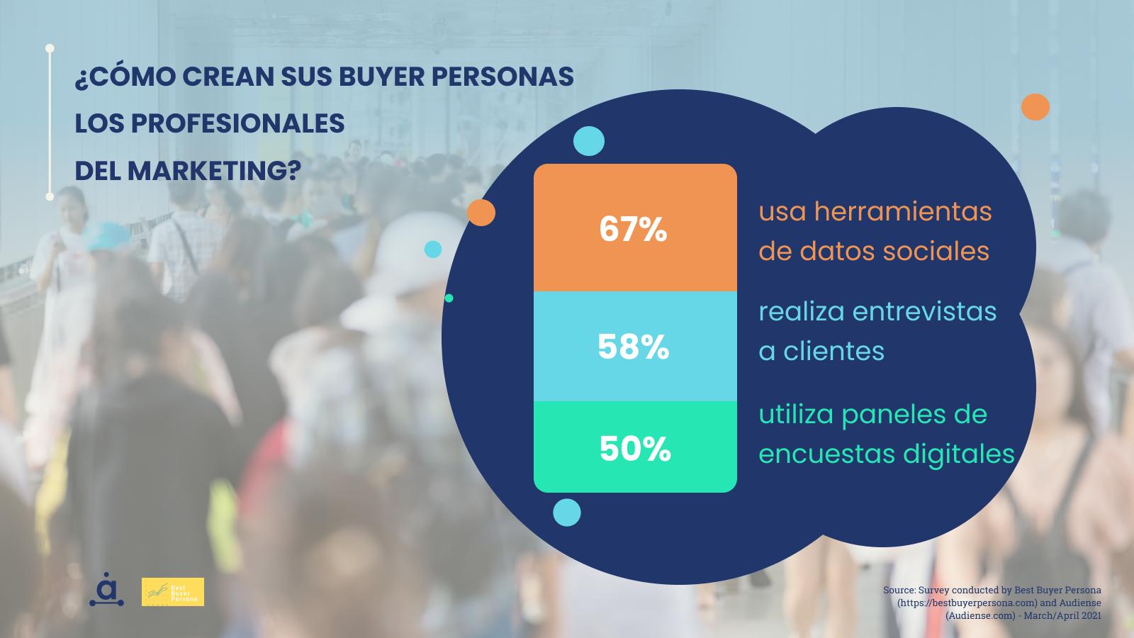 Audiense blog - Cómo crear sus buyer personas los profesionales del marketing