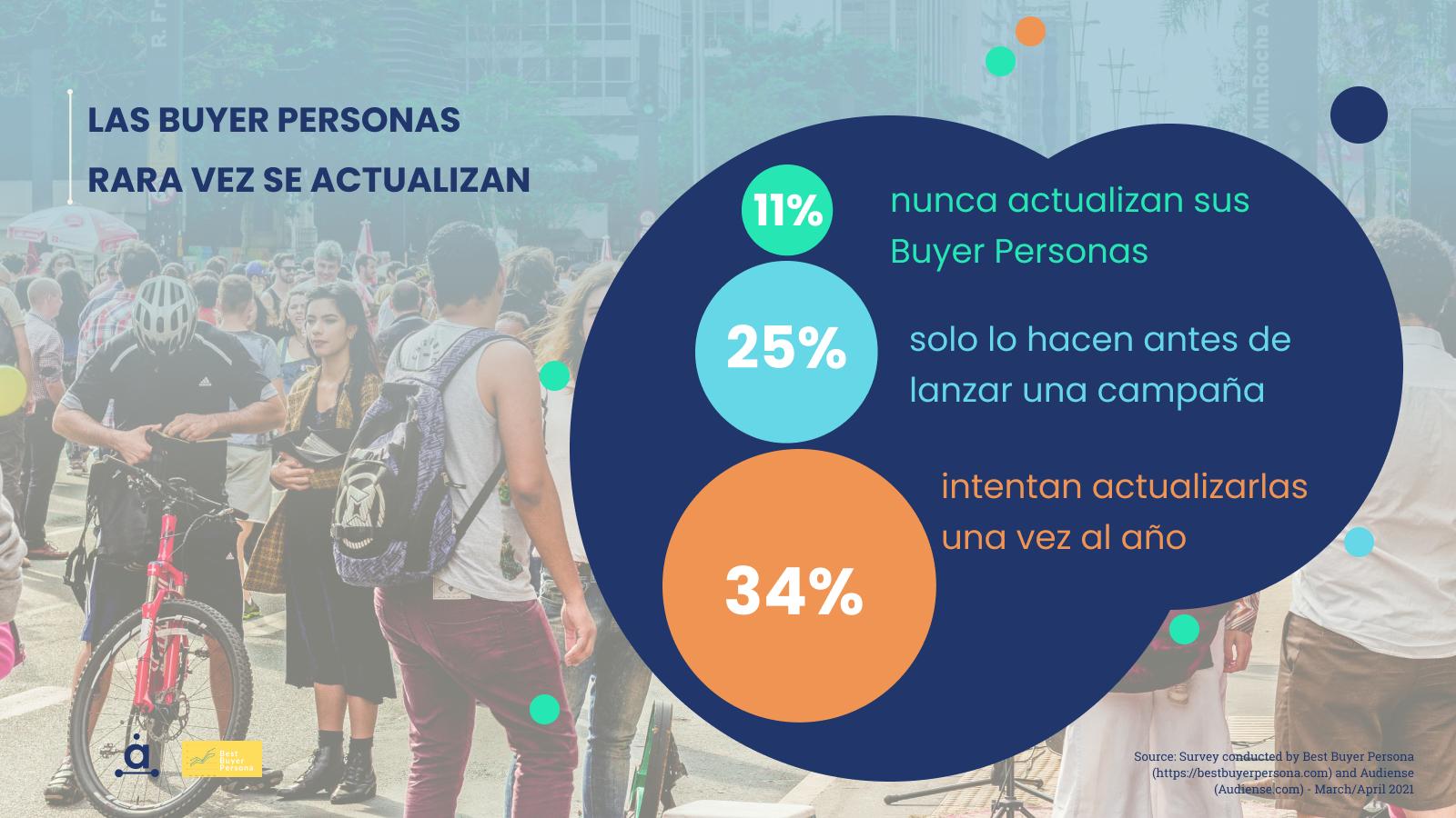 Audiense blog - Las buyer personas rara vez se actualizan